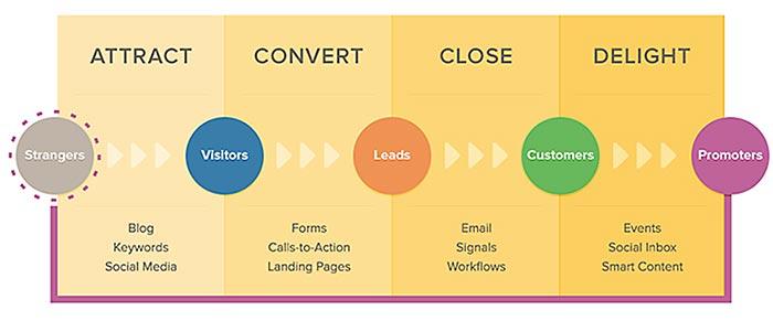 HubSpot graphic-conversions