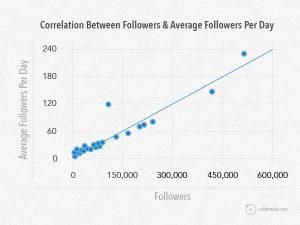 Follower_Graph2-orbit-media