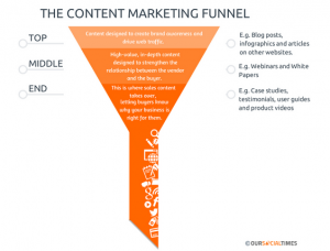 B2B-content-marketing-funnel