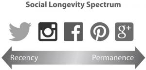 Social-Longevity-Spectrum