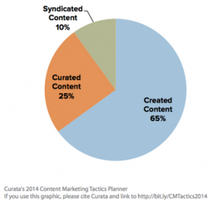 pie-chart-sharing-curating-content