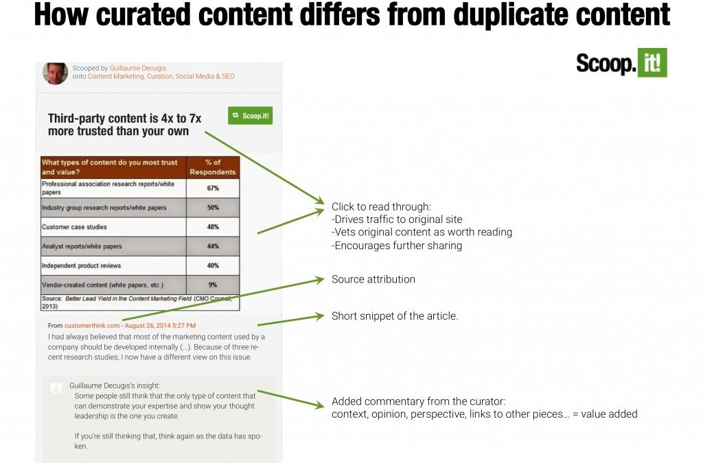 A Slice A Day #84– How does Curated Content differ from Duplicate Content (Guillaume Decugis)