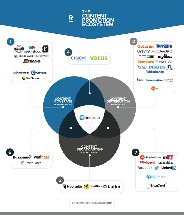 Content Marketing Ecosystem