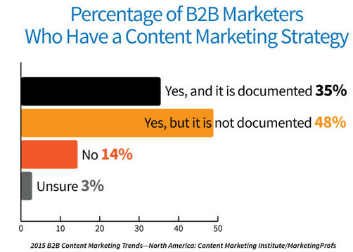 B2B Content Marketing - Marketers Who Have a Strategy